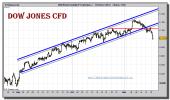 dow-jones-industrial-cfd-grafico-intradiario-16-noviembre-2010