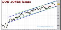 dow-jones-industrial-futuro-tiempo-real-grafico-intradiario-10-noviembre-2010