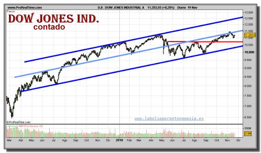 dow-jones-industrial-grafico-diario-19-noviembre-2010