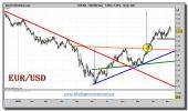 euro-dolar-grafico-diario-05-noviembre-2010