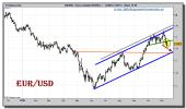 euro-dolar-grafico-diario-12-noviembre-2010