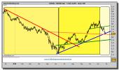 euro-dolar-grafico-diario-26-noviembre-2010