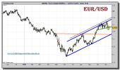 euro-dolar-tiempo-real-grafico-diario-10-noviembre-2010