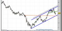 euro-dolar-tiempo-real-grafico-diario-18-noviembre-2010