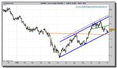euro-dolar-tiempo-real-grafico-diario-22-noviembre-2010