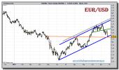 euro-dolar-tiempo-real-grafico-diario-24-noviembre-2010