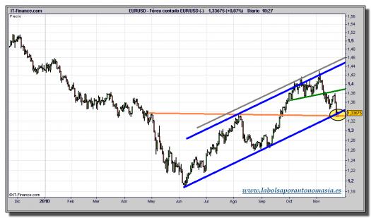 euro-dolar-tiempo-real-grafico-diario-25-noviembre-2010