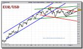 euro-dolar-tiempo-real-grafico-intradiario-02-noviembre-2010