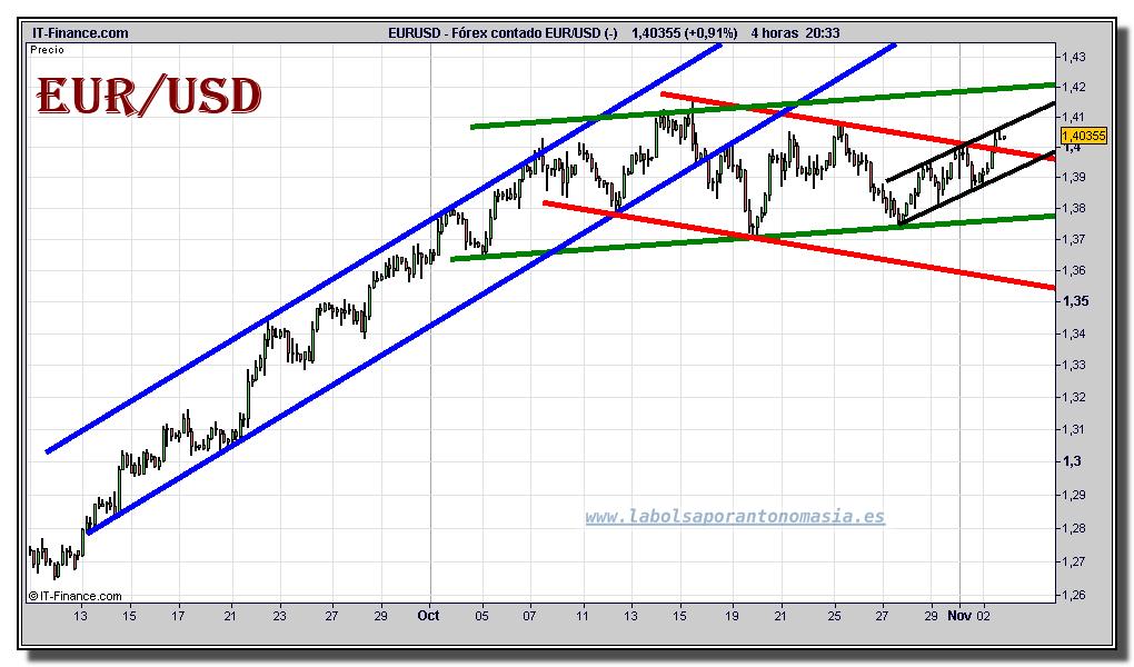 Euro Dolar Tiempo Real Grafico Intradiario 02 Noviembre