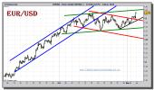 euro-dolar-tiempo-real-grafico-intradiario-03-noviembre-2010