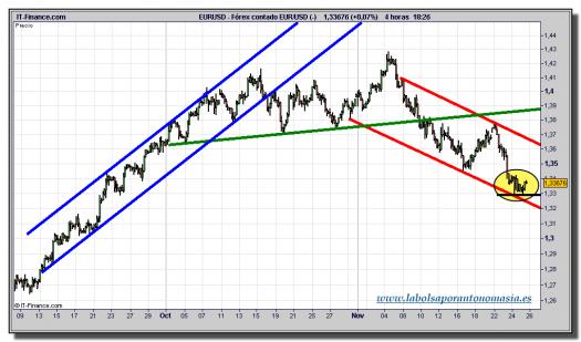 euro-dolar-tiempo-real-grafico-intradiario-25-noviembre-2010