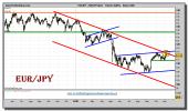 euro-yen-grafico-diario-05-noviembre-2010