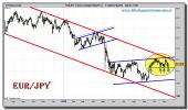 euro-yen-grafico-diario-12-noviembre-2010
