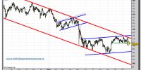 euro-yen-tiempo-real-grafico-diario-23-noviembre-2010
