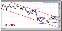 euro-yen-tiempo-real-grafico-diario-30-noviembre-2010