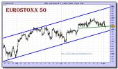 eurostoxx-50-cfd-grafico-intradiario-01-noviembre-2010