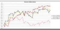 evolucion-relativa-indices