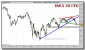 ibex-35-cfd-grafico-diario-11-noviembre-2010