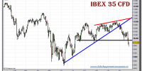 ibex-35-cfd-grafico-diario-24-noviembre-2010