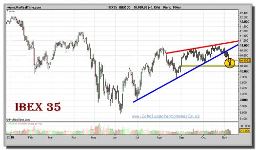 ibex-35-grafico-diario-09-noviembre-2010