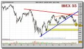 ibex-35-grafico-diario-23-noviembre-2010