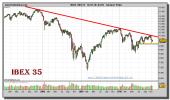 ibex-35-grafico-semanal-19-noviembre-2010