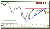 ibex-35-tiempo-real-grafico-diario-15-noviembre-2010