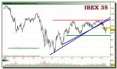 ibex-35-tiempo-real-grafico-diario-16-noviembre-2010