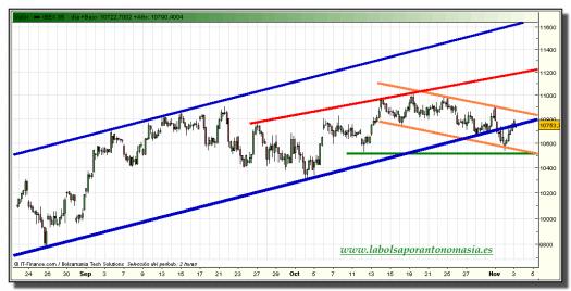ibex-35-tiempo-real-grafico-intradiario-03-noviembre-2010