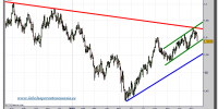 libra-dolar-tiempo-real-grafico-diario-16-noviembre-2010