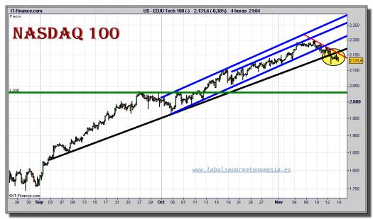 nasdaq-100-cfd-grafico-intradiario-15-noviembre-2010