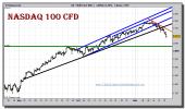 nasdaq-100-cfd-grafico-intradiario-16-noviembre-2010