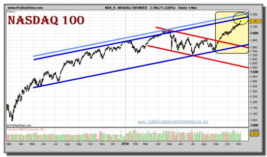 nasdaq-100-index-grafico-diario-05-noviembre-2010