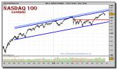 nasdaq-100-index-grafico-diario-19-noviembre-2010