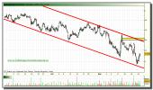 popular-grafico-intradiario-24-noviembre-2010