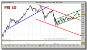 psi-20-index-grafico-diario-17-noviembre-2010