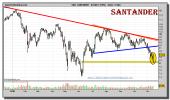 santander-grafico-diario-12-noviembre-2010