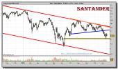 santander-grafico-diario-16-noviembre-2010