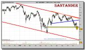santander-grafico-diario-23-noviembre-2010