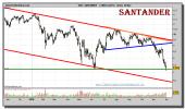 santander-grafico-diario-30-noviembre-2010