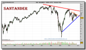 santander-grafico-semanal-05-noviembre-2010