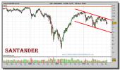 santander-grafico-semanal-19-noviembre-2010