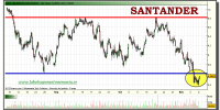 santander-tiempo-real-grafico-intradiario-09-noviembre-2010