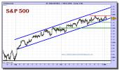 sp-500-cfd-grafico-intradiario-01-noviembre-2010