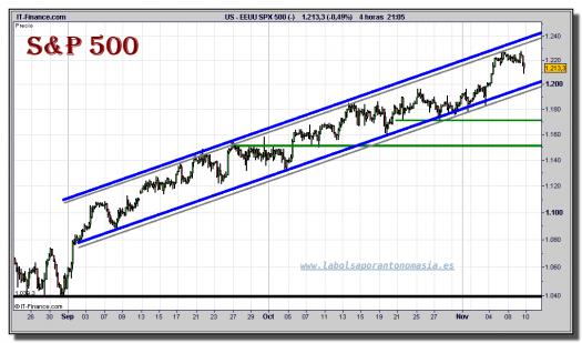 sp-500-cfd-grafico-intradiario-09-noviembre-2010