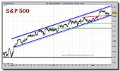 sp-500-cfd-grafico-intradiario-11-noviembre-2010