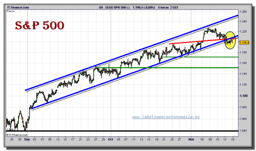 sp-500-cfd-grafico-intradiario-15-noviembre-2010