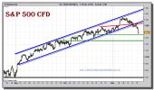 sp-500-cfd-grafico-intradiario-16-noviembre-2010