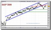 sp-500-cfd-grafico-intradiario-22-noviembre-2010