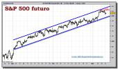sp-500-futuro-tiempo-real-grafico-intradiario-10-noviembre-2010